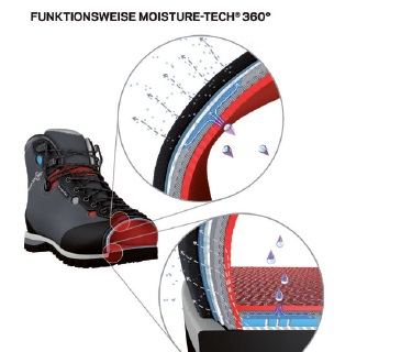 Moisture-tech 360° by Sympatex® Funktionsweise